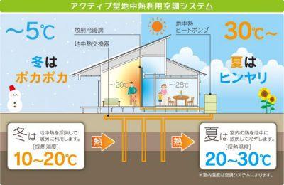アクティブ型地中熱利用空調システム